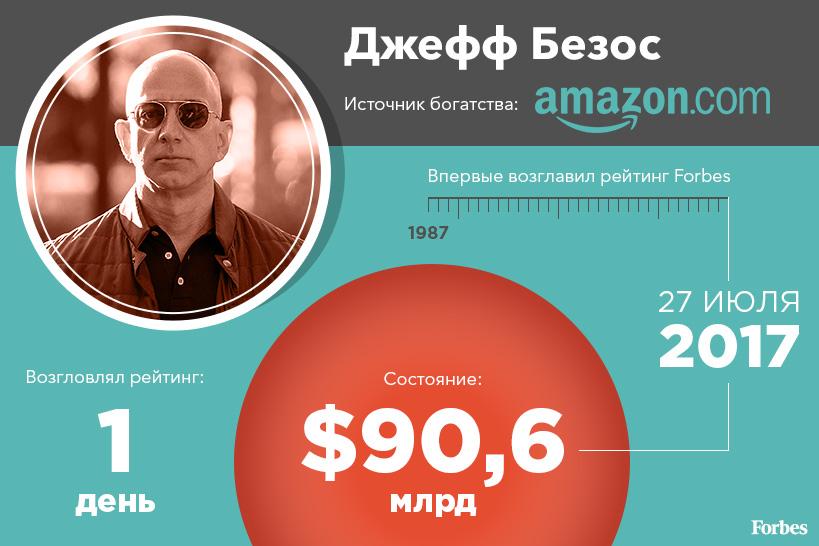 Основатель и CEO Amazon Джефф Безос