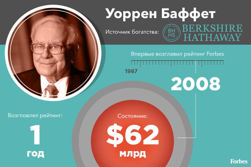 CEO Berkshire Hathaway Уоррен Баффет