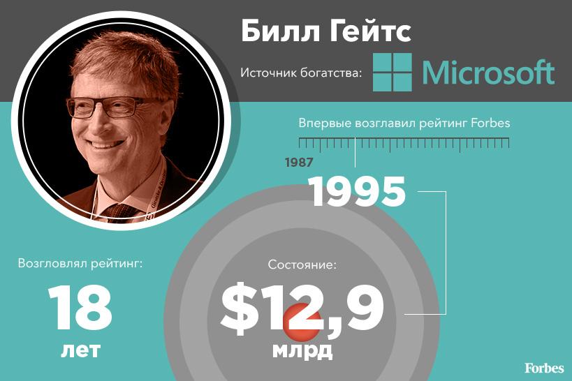 Билл Гейтс (№1 в рейтинге Forbes-2017, состояние $86 млрд)