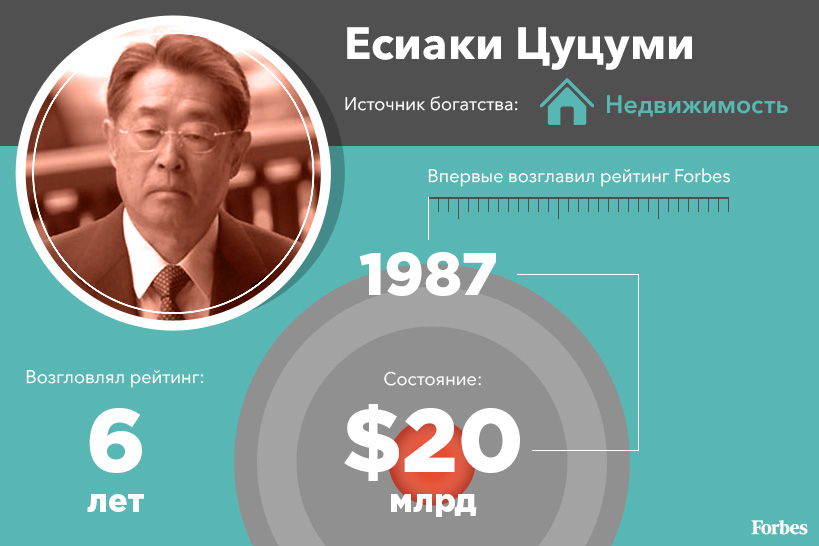 Есиаки Цуцуми с состоянием в $20 млрд возглавил самый первый список Forbes