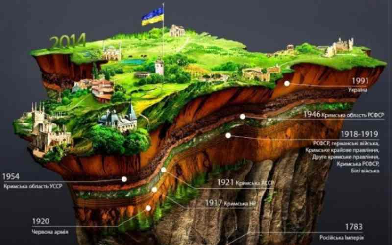 Инфографика история Крыма