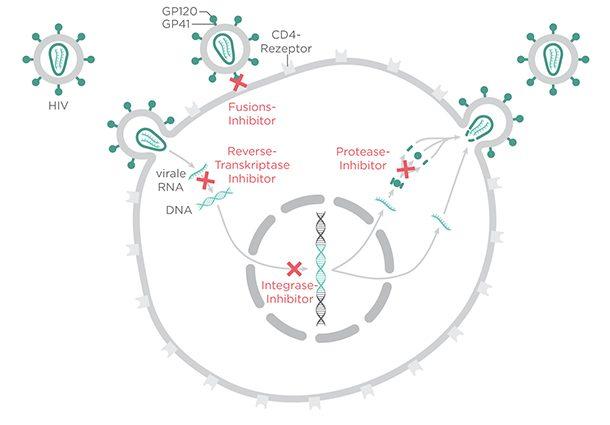 Ингибиторы протеазы ВИЧ