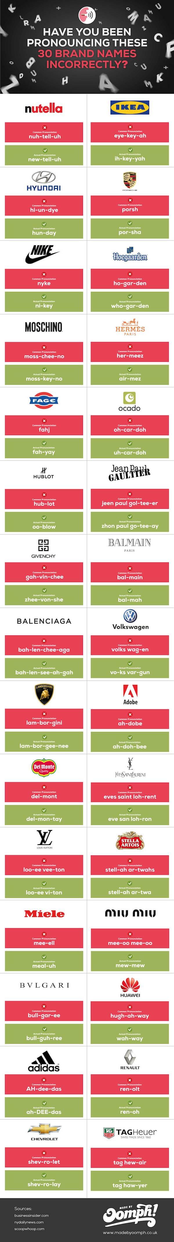 Инфографика правильного произношения названий известных брендов