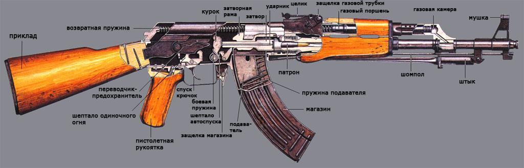 Устройство автомата Калашникова