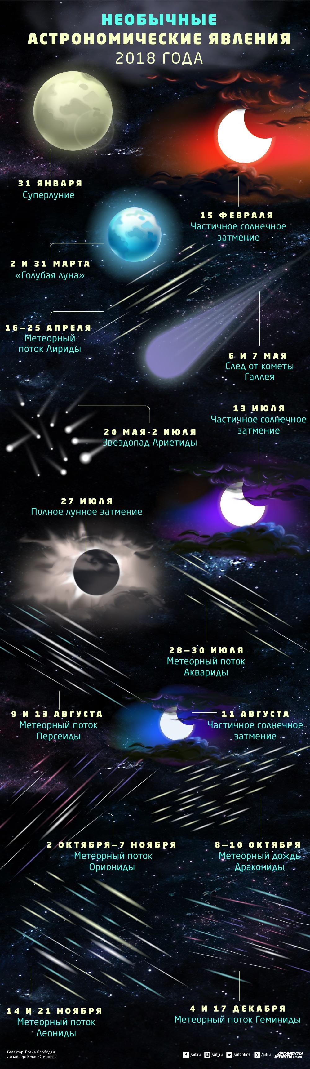 астрономические явления в 2018 году
