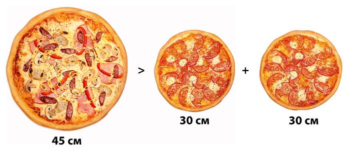 Одна 45-сантиметровая пицца – это больше, чем две 30-сантиметровые пиццы