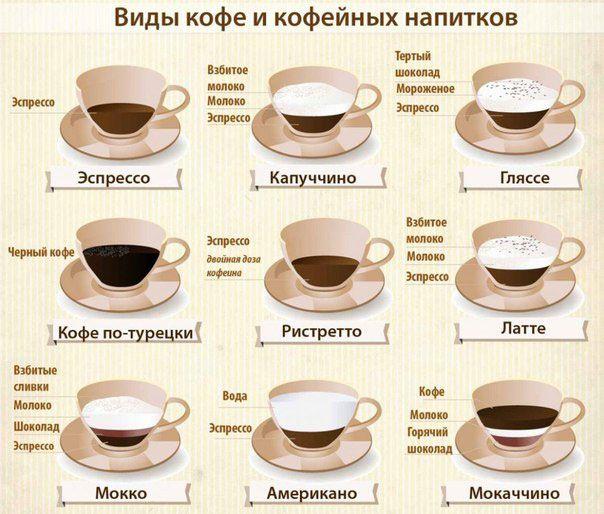 Состав самых популярных напитков из кофе