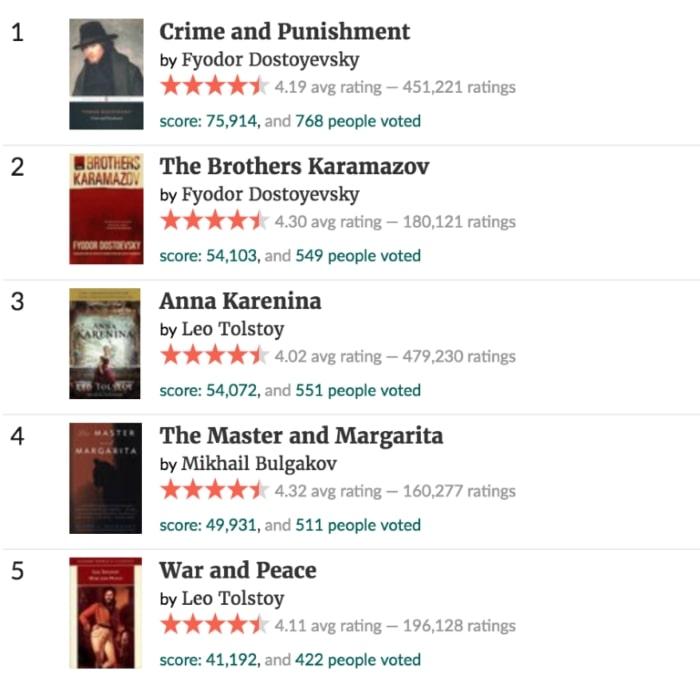 5 лучших русских романов по версии Goodreads.com.