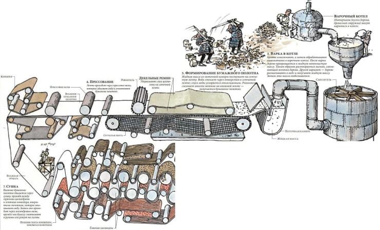 Производственные этапы изготовления бумаги