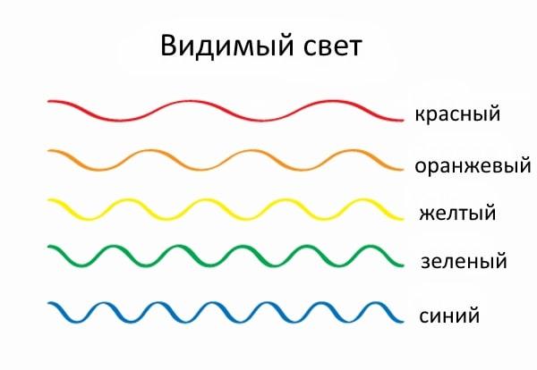 Цвет в зависимости от длины волны