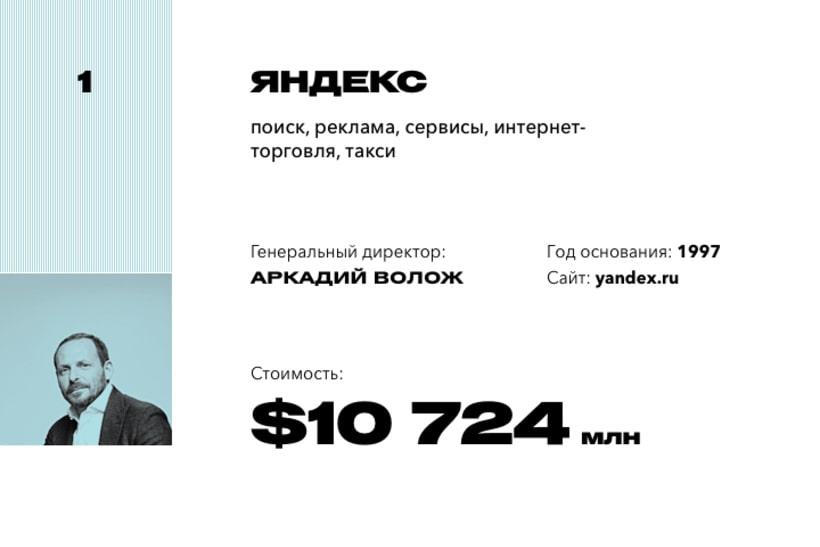 1. «Яндекс»