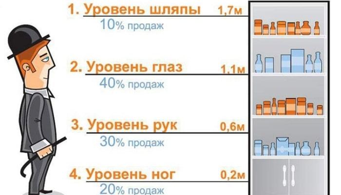 Статистика продаж в зависимости от расположения товаров на полках.