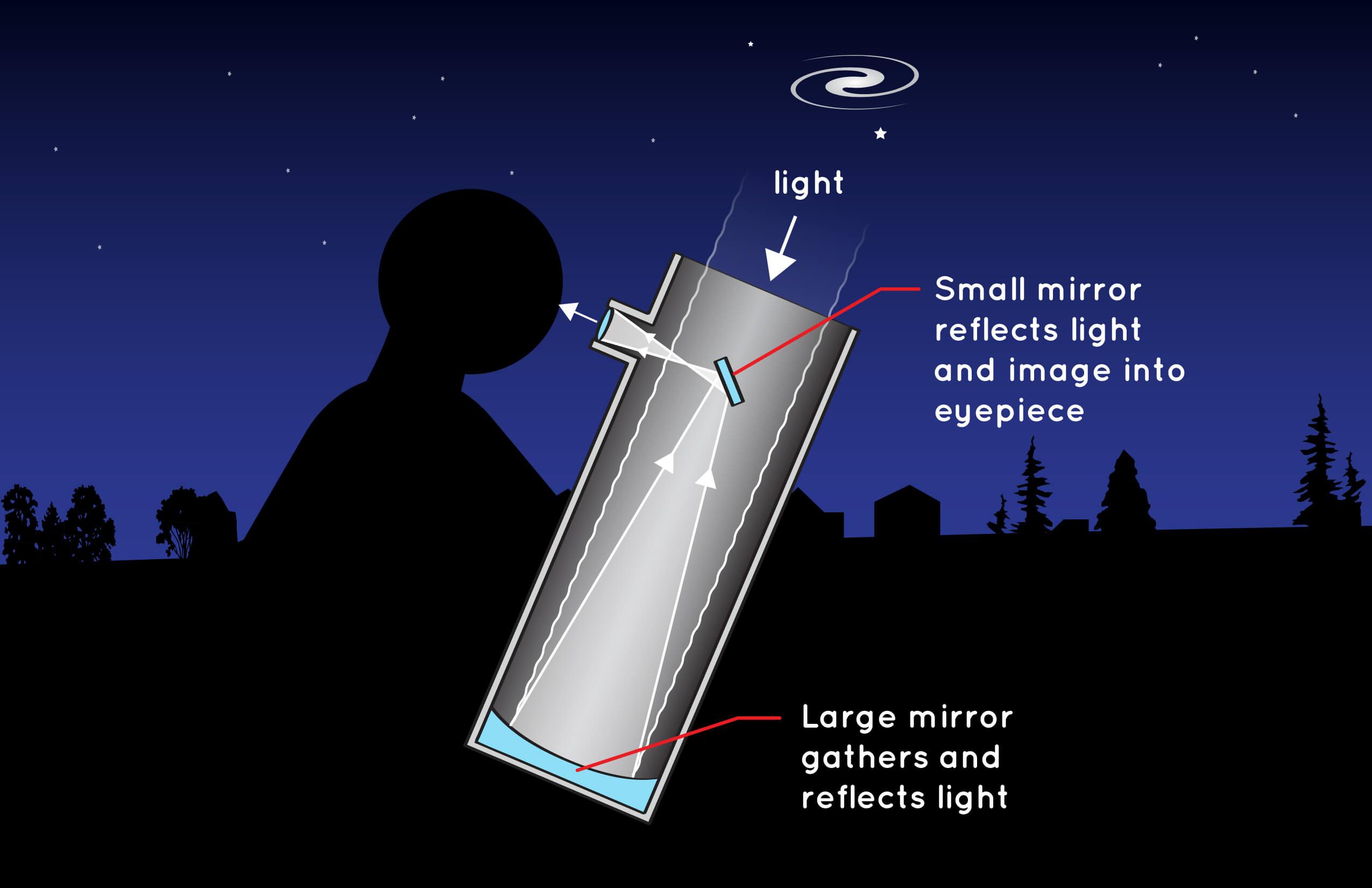 отражающий телескоп