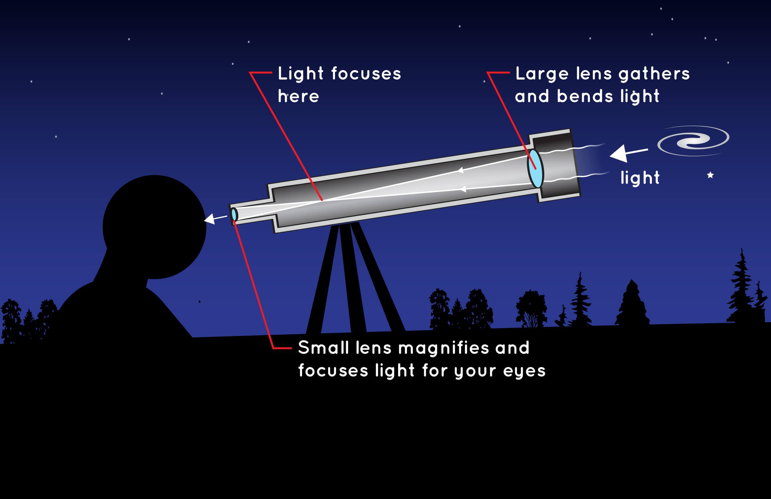 преломляющий телескоп