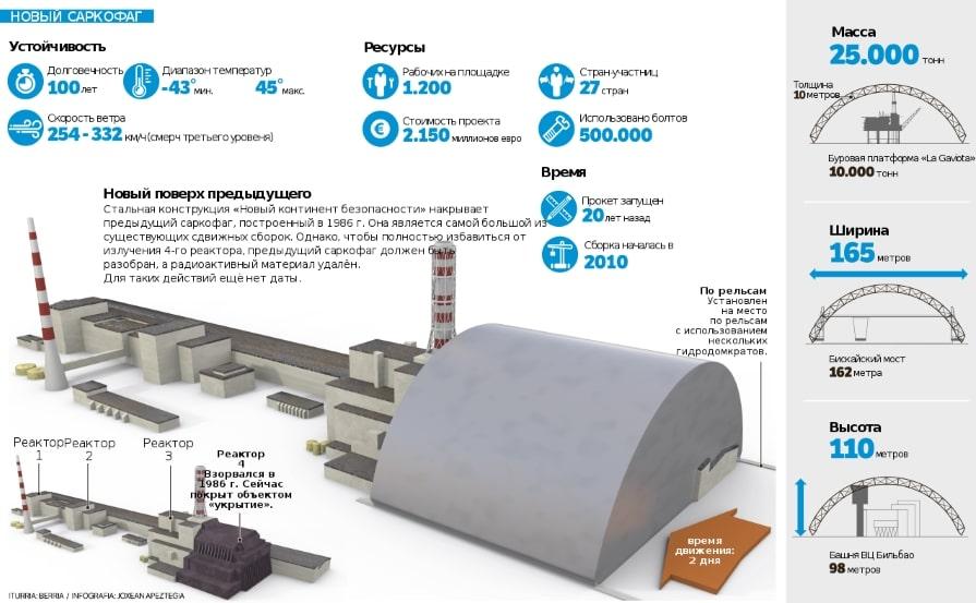 Что внутри Чернобыльского саркофага