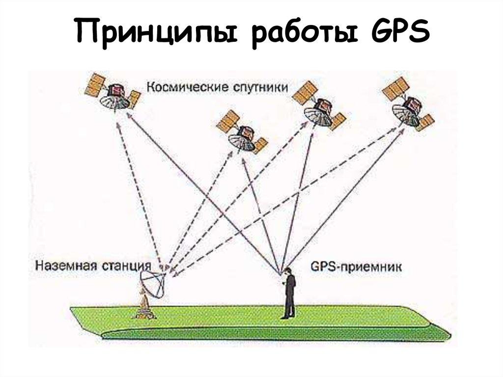 принцип работы GPS