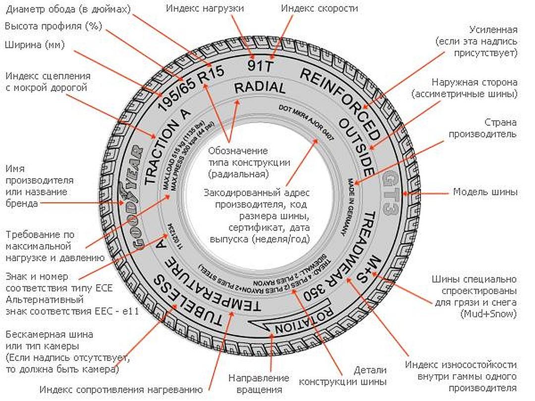 Что означают цифры и символы на автомобильных шинах