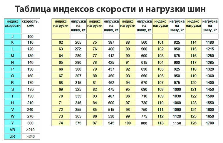 Таблица индексов скорости и нагрузки шин