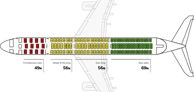 Коэффициенты выживаемости для различных частей пассажирского салона
