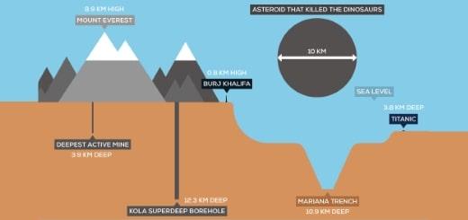 10 самых глубоких дыр на Земле