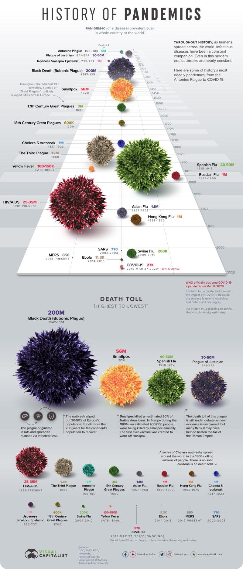 Инфографика история пандемий