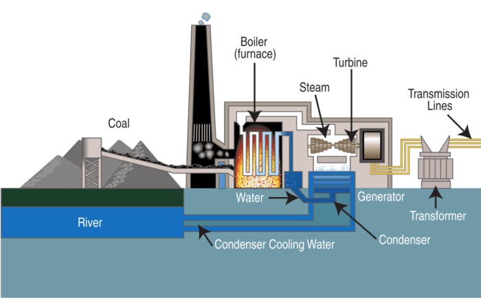 Использование угля для производства электроэнергии
