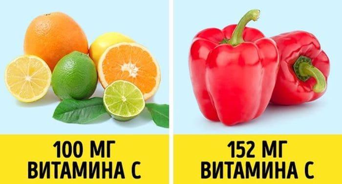 В сладком перце больше витамина С