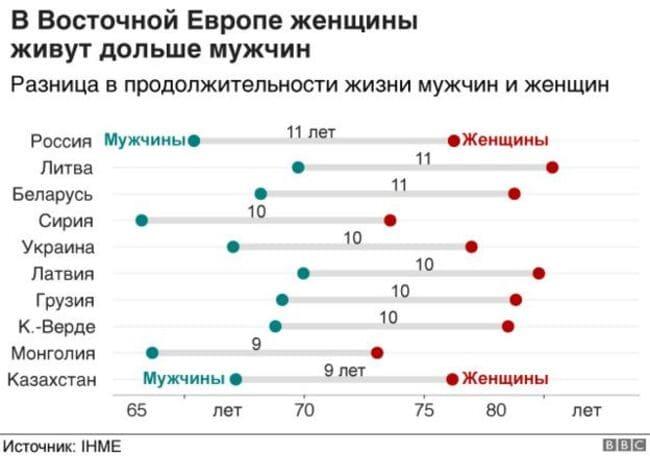 Женщины живут дольше мужчин