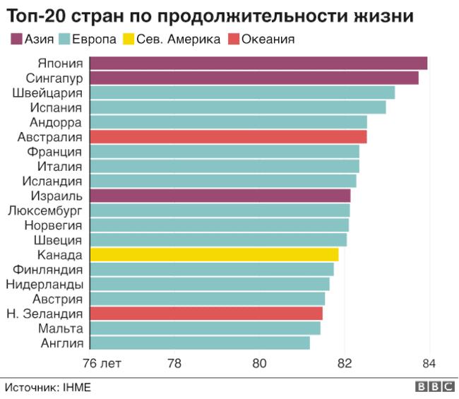 топ-20 стран с наибольшей продолжительностью жизни
