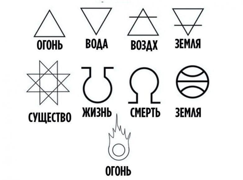 Базовые алхимические символы