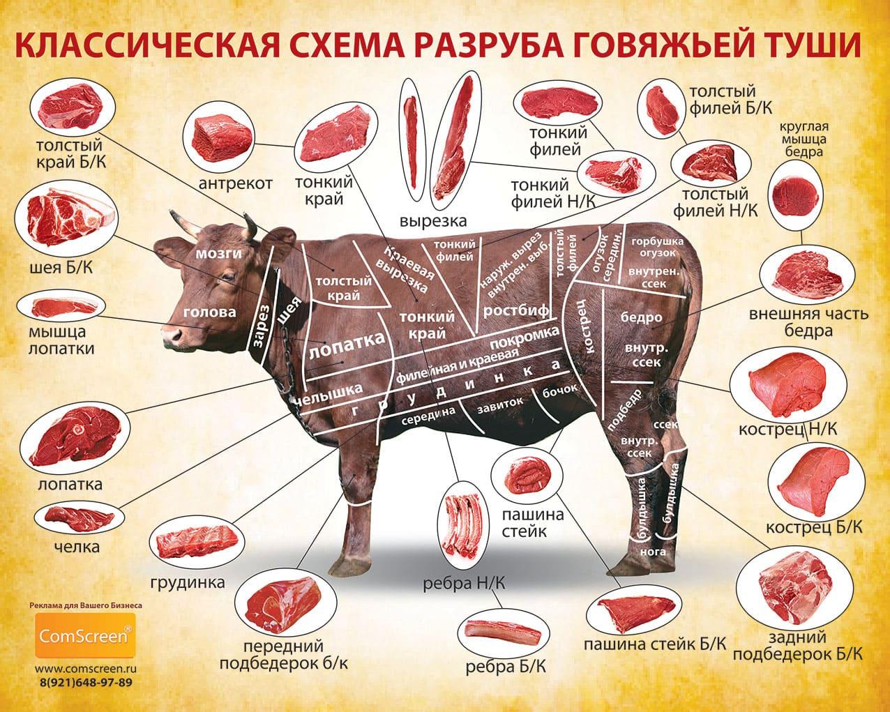 Название говядины по частям