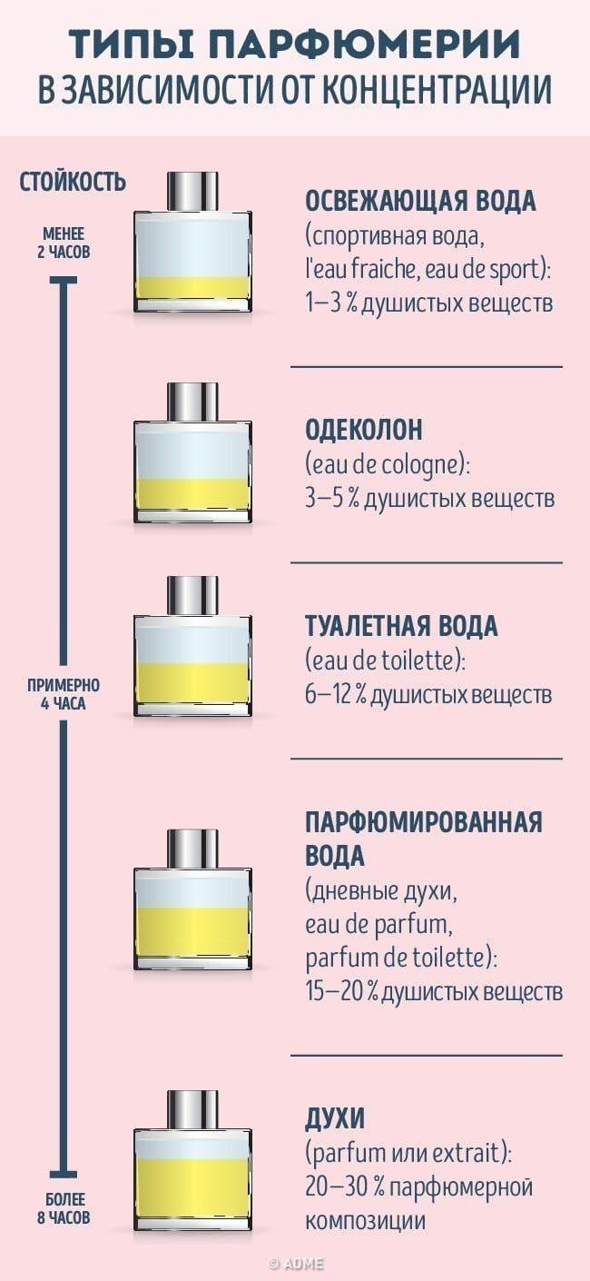 Как отличить туалетную воду и духи