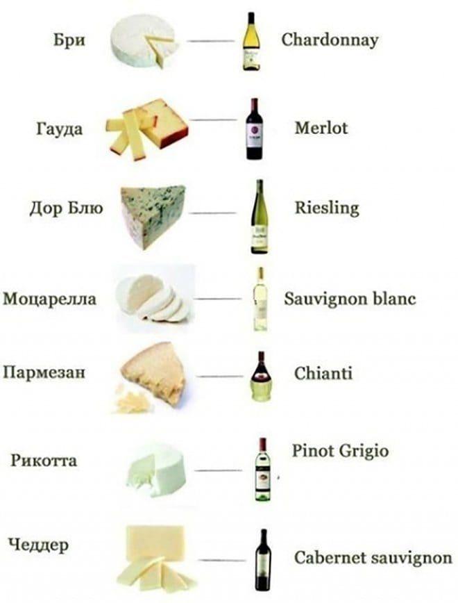 Какой сыр к какому вину