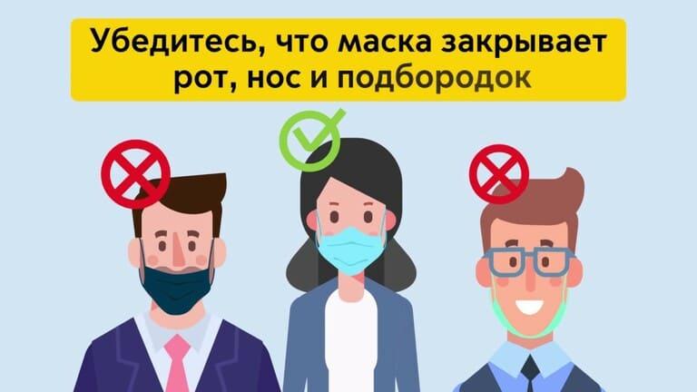 Иллюстрация правильного и неправильного способов ношения маски