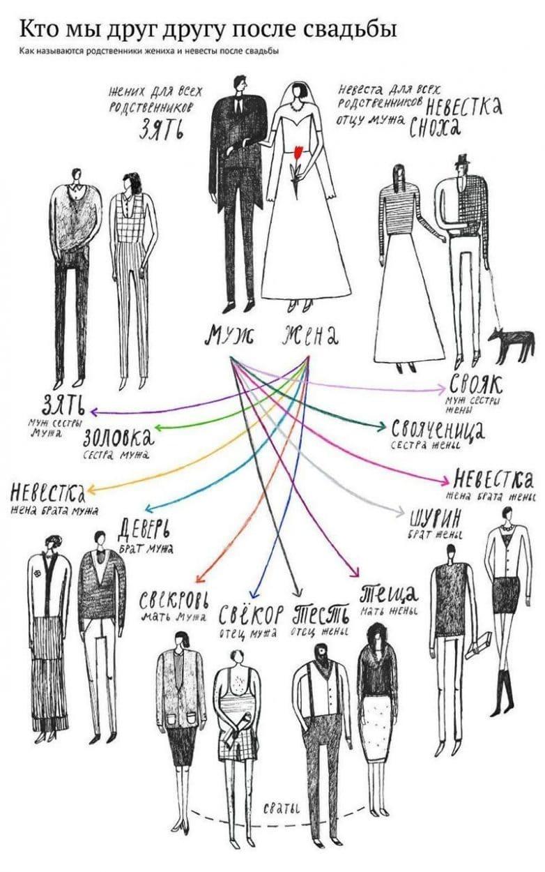 Как называются родственники после свадьбы