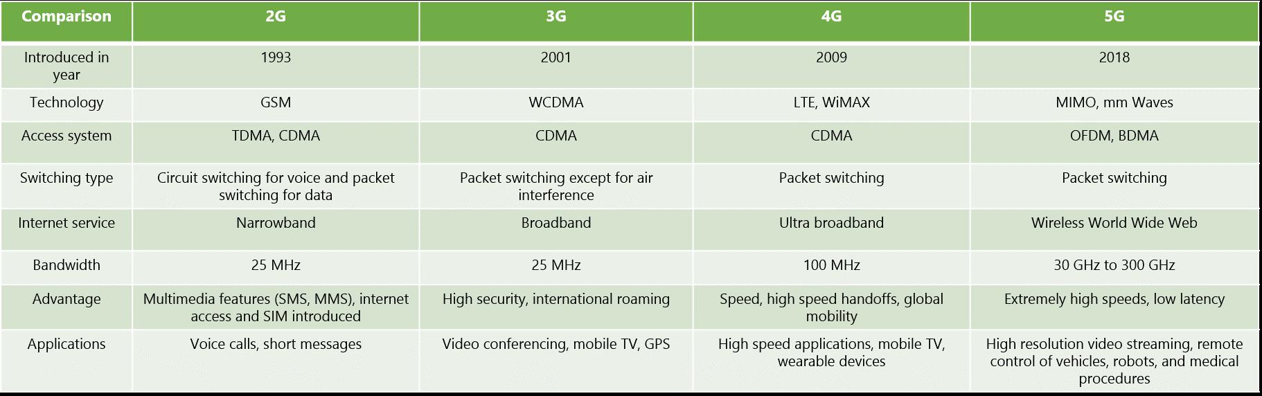 Сравнение-2g-3g-4g-5g