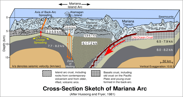 Схема Марианской впадины.