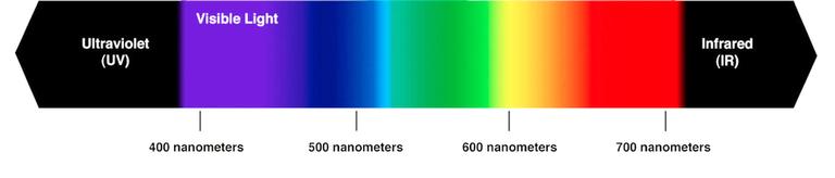 непрерывный спектр цвета
