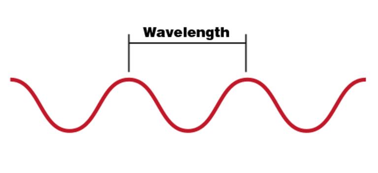 длина волны